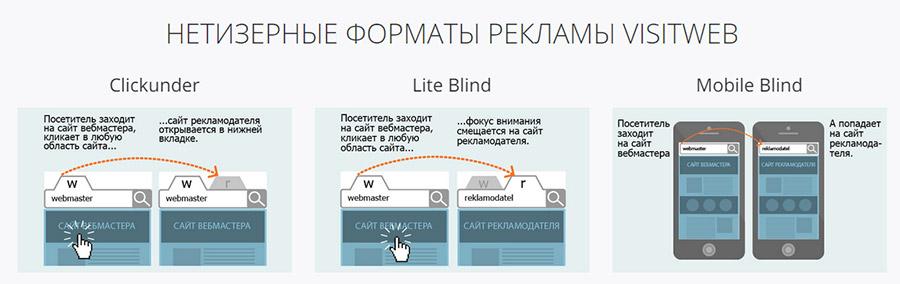 netizernye_formaty_reklamy_visitweb
