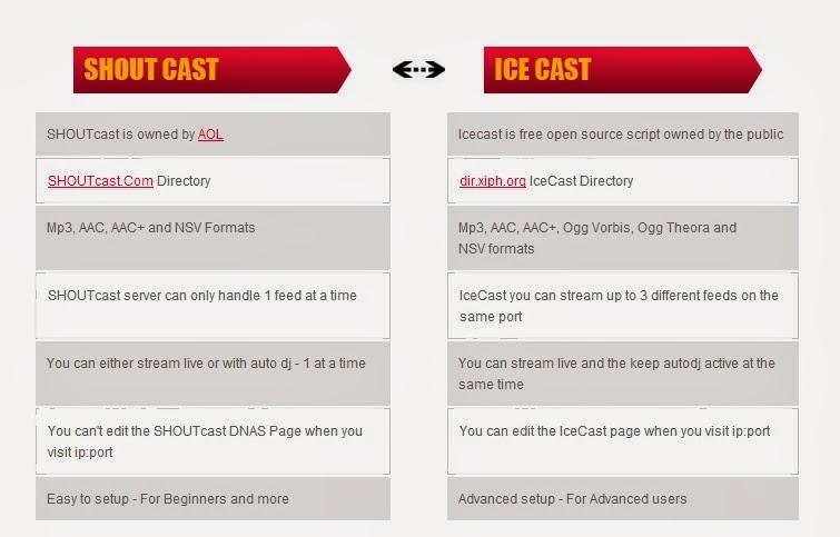 Lubukpuaka: Shoucast VS Icecast