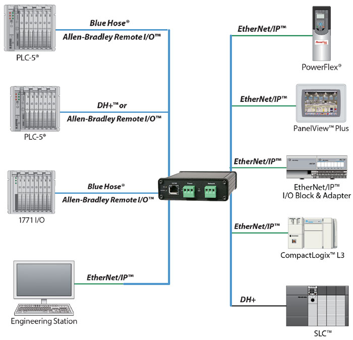 DH+ to EtherNet Converter
