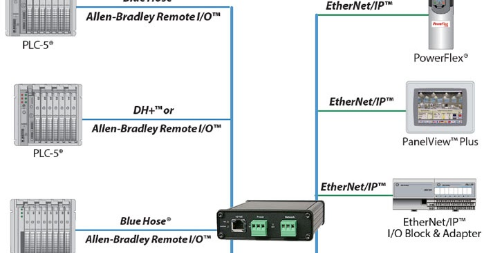 DH+ to EtherNet Converter, important device to initiate a