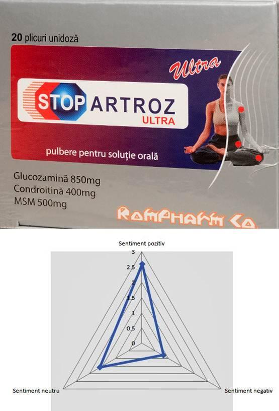 stop artroz forte prospect