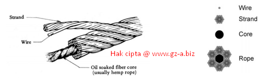 Wire Rope dan Penjelasannya
