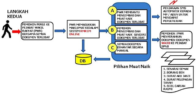 permohonan Rumah Mesra Rakyat 1Malaysia - RMR1M