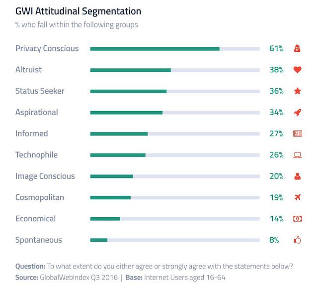 internet users consumers attitudinal segmentation