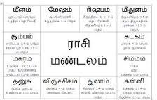 Tamil Jothida Palangal -தமிழ் ஜோதிட பலன்கள்