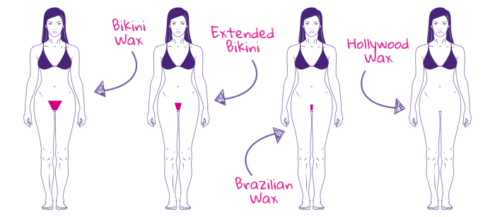 patterns Bikini waxing