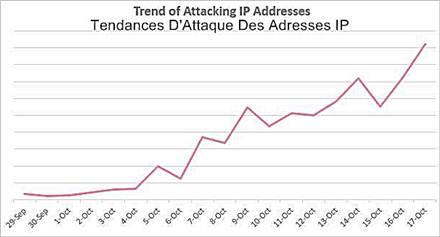 Botnet - Tendances d'attaques des adresses IP