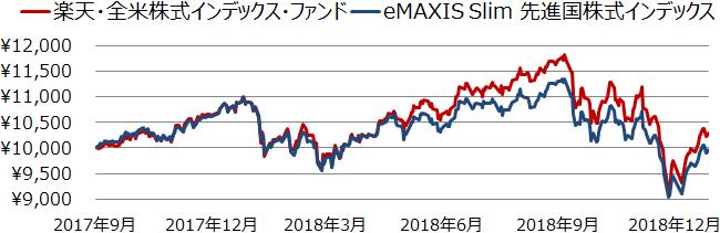 楽天・全米株式インデックス・ファンドとeMAXIS Slim 先進国株式インデックスの基準価額の推移