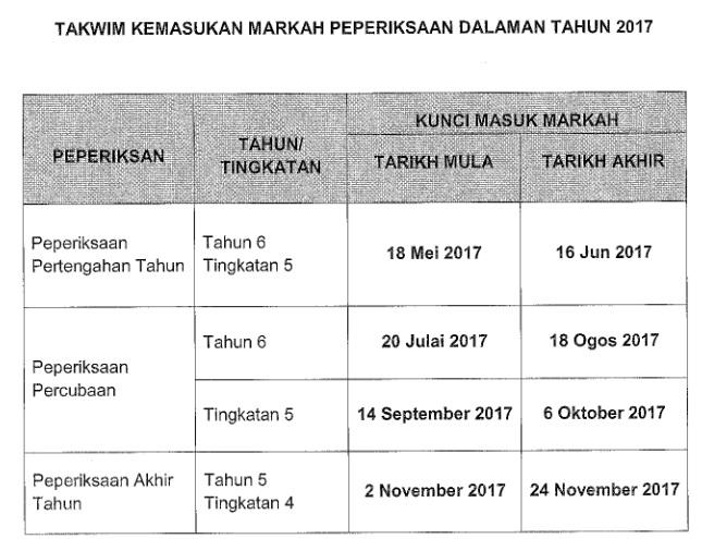 tarikh kemasukan markah peperiksaan saps 2017