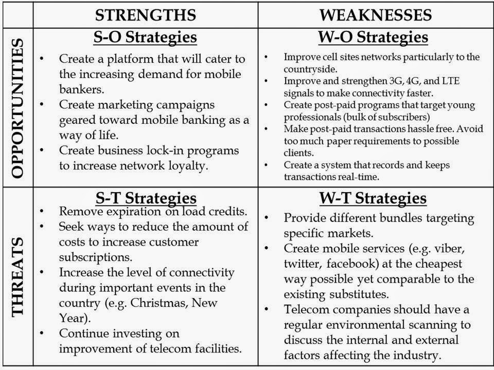 Philippine Long Distance Telephone Company SWOT Analysis