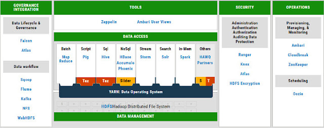Apache Hadoop YARN Platform