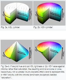 Warna dalam kehidupan kita merupakan hal yang sangat dan paling sering tuk ditemui Mengenal Macam Model Pewarnaan RGB CYMK PMS dan Hex