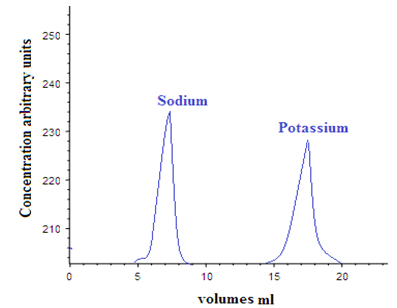 A Brief Review On Ion Exchange Chromatography Page 3 Pharmatutor