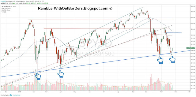Daily SPY for 2018 showing important lows being supported by trend lines