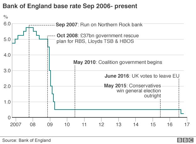 英國貸款利率