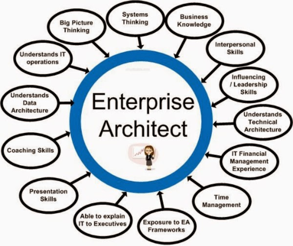 Enterprise architect 10 full crack free download full for Enterprise architect vs