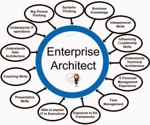 Enterprise Architect 14.1 Build 1429 Crack With Serial Key