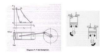 Electronics: Working Principle Compressor