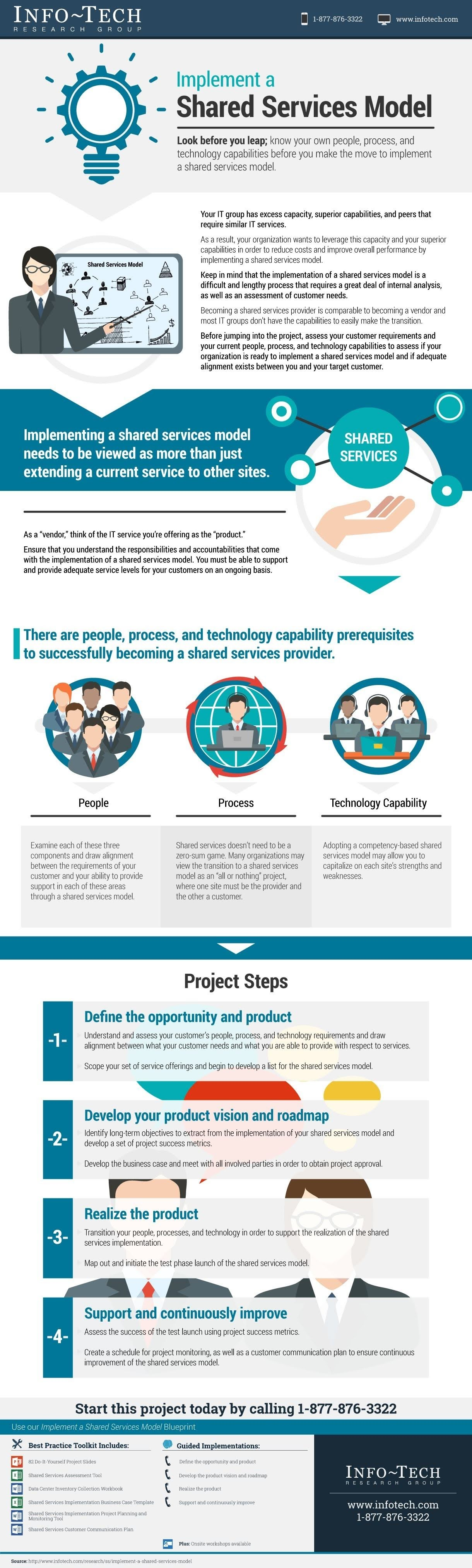 Implement a Shared Service Model #infographic