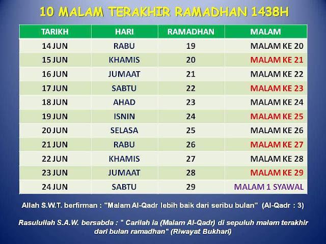 10 malam terakhir Ramadhan bagi mencari Lailatul Qadar