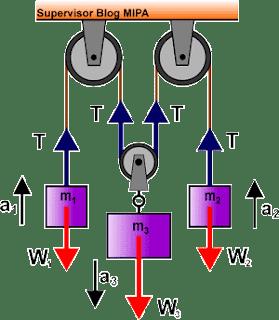 Rumus Percepatan dan Tegangan Tali pada Sistem 3 katrol (tetap dan bebas)