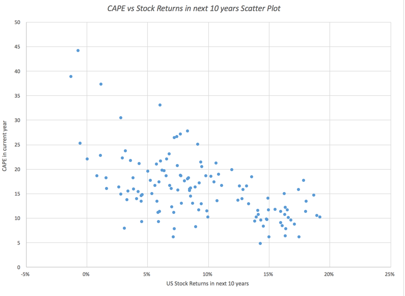 Musings on Markets: Mean Reversion: Gravitational Super