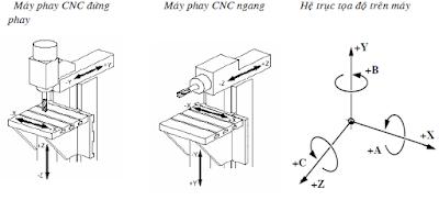 Cơ sở lập trình phay CNC