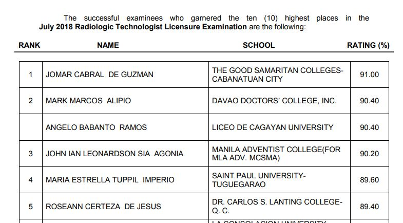 RESULT: July 2018 Radtech, X-Ray Technologist board exam top 10 passers