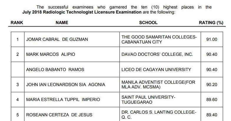 RESULT: July 2018 Radtech, X-Ray Technologist board exam top 10