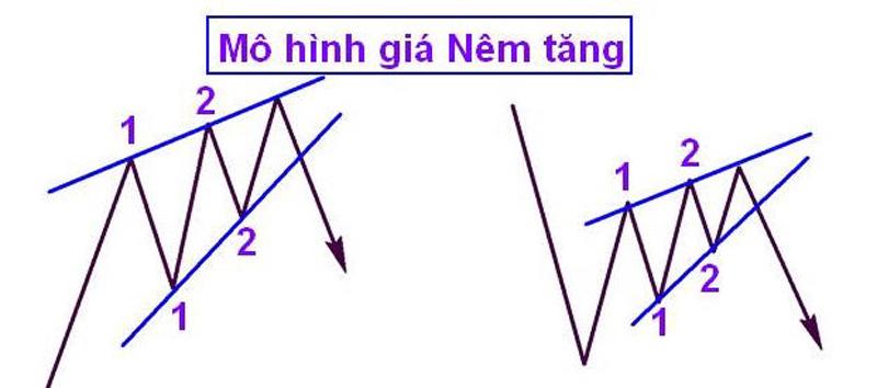 tong hop cac mo hinh gia trong trading coin 11