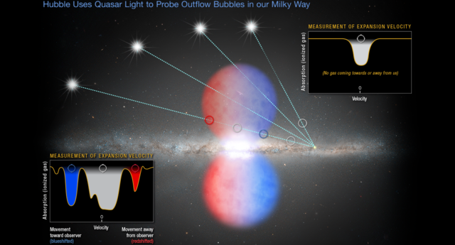 This illustration shows the light of several distant quasars piercing the northern half of the Fermi Bubbles, an outflow of gas expelled by our Milky Way galaxy's hefty black hole. The Hubble Space Telescope probed the quasars' light for information on the speed of the gas and whether the gas is moving toward or away from Earth. Based on the material's speed, the research team estimated that the bubbles formed from an energetic event between 6 million and 9 million years ago.  The inset diagram at bottom left shows the measurement of gas moving toward and away from Earth, indicating the material is traveling at a high velocity.  Hubble also observed light from quasars that passed outside the northern bubble. The box at upper right reveals that the gas in one such quasar's light path is not moving toward or away from Earth. This gas is in the disk of the Milky Way and does not share the same characteristics as the material probed inside the bubble. Credit: NASA, ESA, and Z. Levy (STScI)