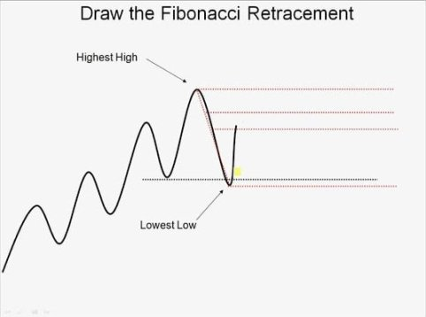 When it comes to Forex trading, numerous tools are used to research the same and predict market trends. Whether you are using a computer or paper to calculate, the Fibonacci lines or Fibonacci retracements come handy. These are useful Forex tools that actually help you gauge the market and make moves in order to earn profit.