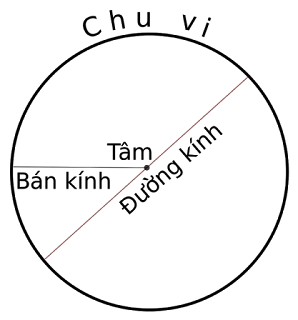 Tính bán kính (R) để vẽ hình tròn