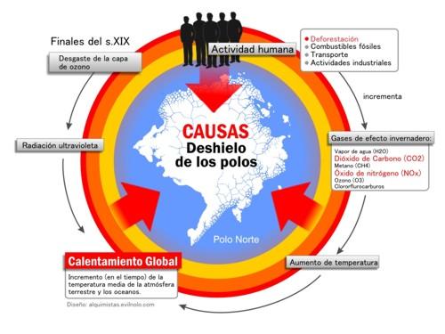 Calentamiento Global Causas Y Consecuencias Del Calentamiento Global