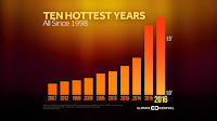 Ten Hottest Years (Credit: climatecentral.org) Click to Enlarge.