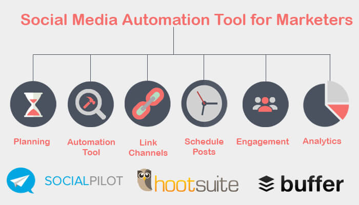 How Social Media Automation Tool Can Save Precious Time Of Marketers