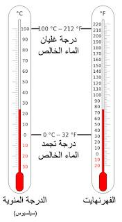 حل لعبة كلمة السر هى وحدة لقياس الحرارة مكونة من 8 حروف
