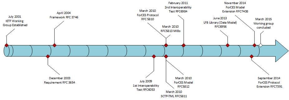 ForCES Timeline: a brief overview.