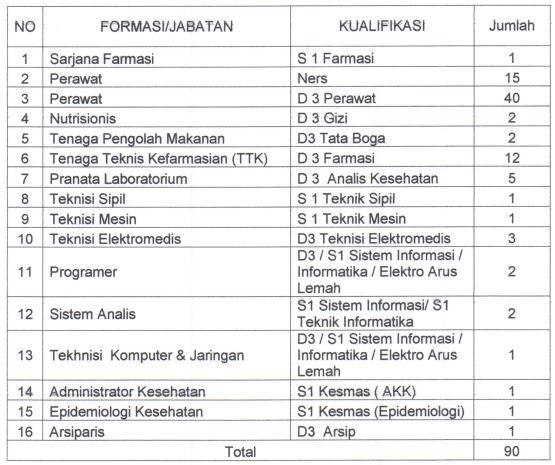 Rekrutmen Tenaga Non PNS RSUP Dr. M. Djamil