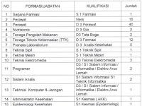 Rekrutmen Tenaga Non PNS RSUP Dr. M. Djamil  Besar-Besaran Tahun 2017