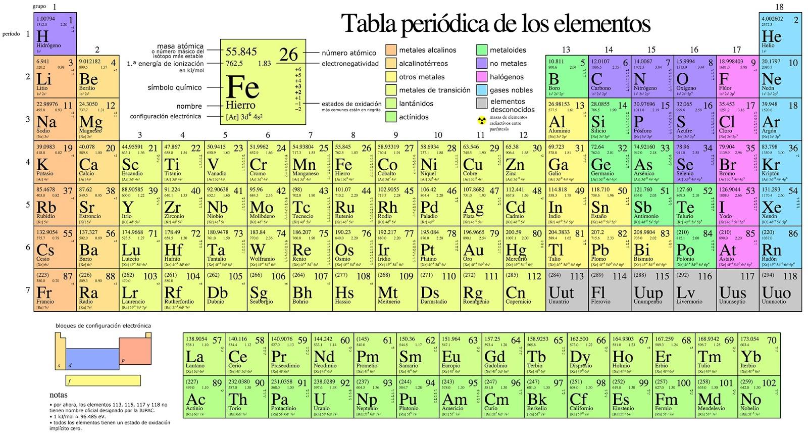 Tiempo de tareas tabla periodica de los elementos tabla periodica de los elementos urtaz Choice Image