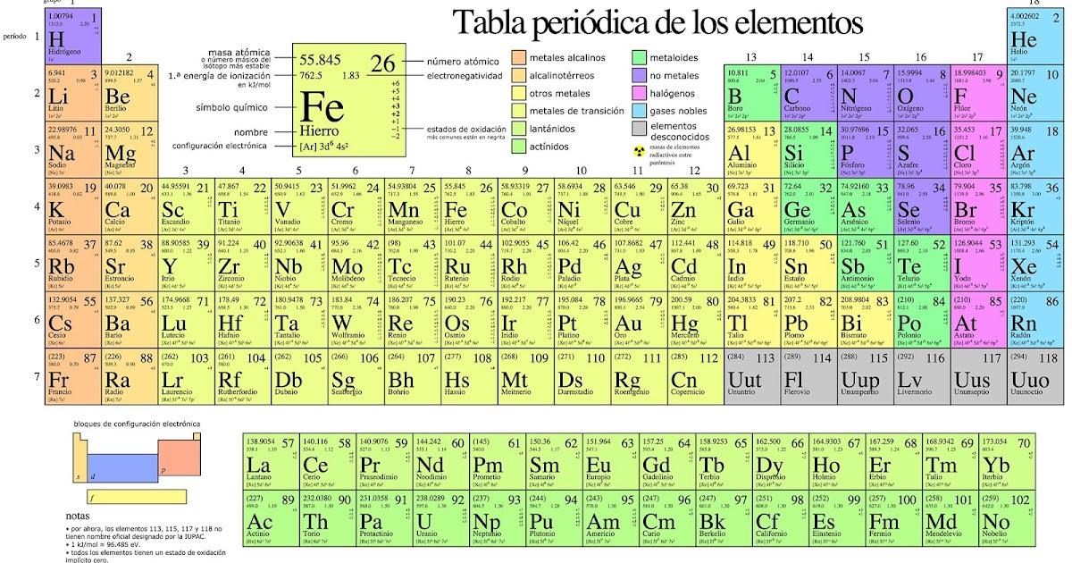 Tiempo de tareas tabla periodica de los elementos urtaz Images