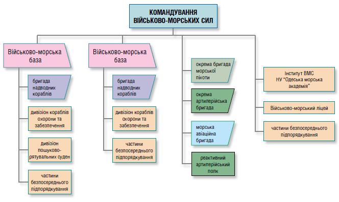 Структура ВМС ЗС України на кінець 2017 року