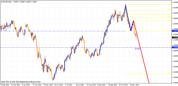 Forex profiter v3 1 indicator