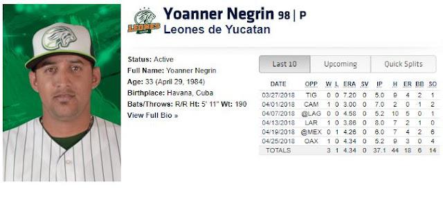 Negrín lanzó 5.2 entradas y ponchó a cuatro bateadores para terminar la noche con marca de 3-1, 4.34 de efectividad
