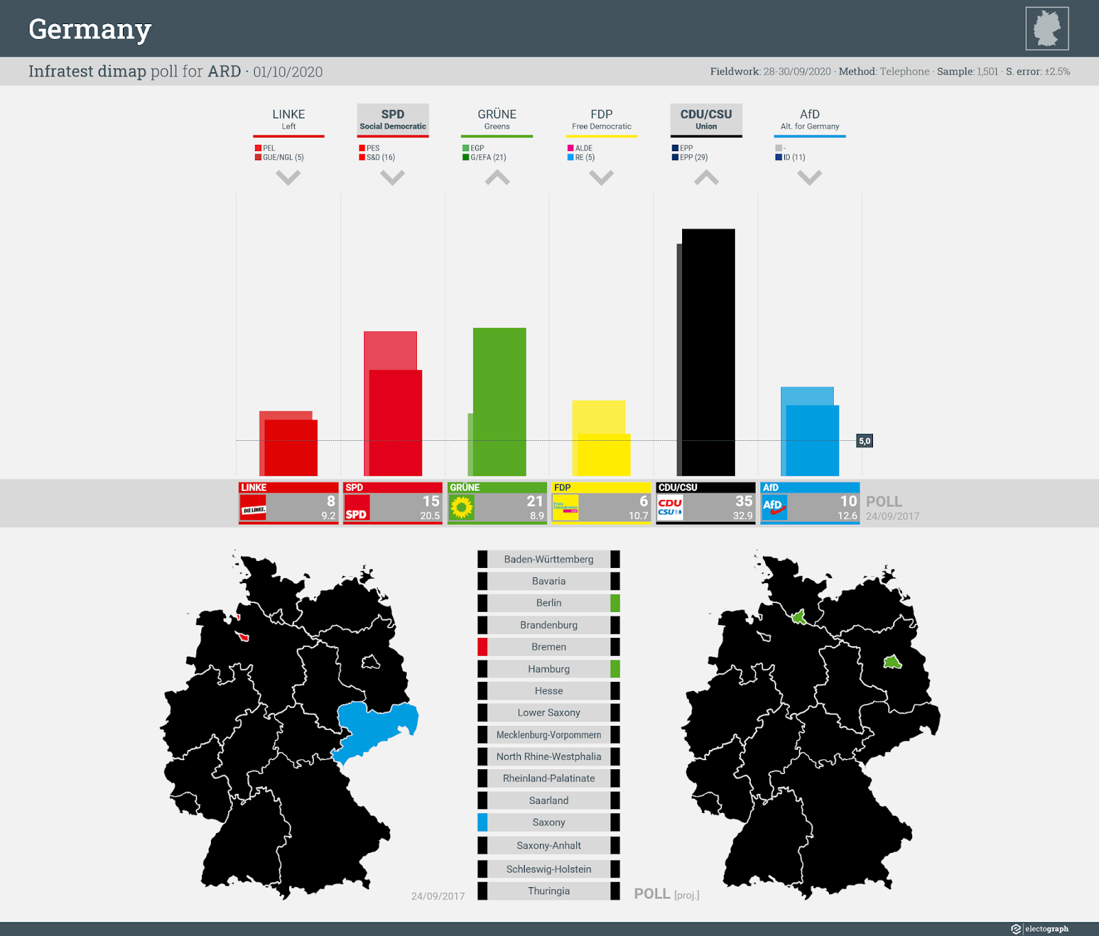 GERMANY: Infratest dimap poll chart for ARD, 1 October 2020