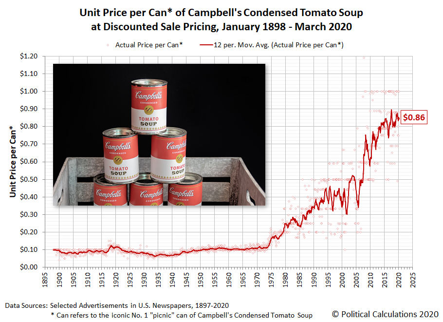 Unit Price per Can* of Campbell's Condensed Tomato Soup at Discounted Sale Pricing, January 1898 - March 2020