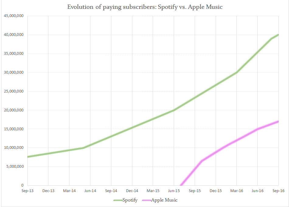 Graph paying subscribers of Spotify vs. Apple Music