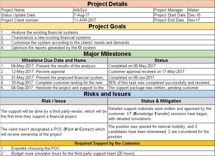 Project Status Update Email Sample  Free Templates and Examples - project status sheet