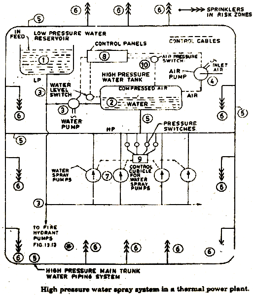 electrical topics: Description of Fire Detection Systems